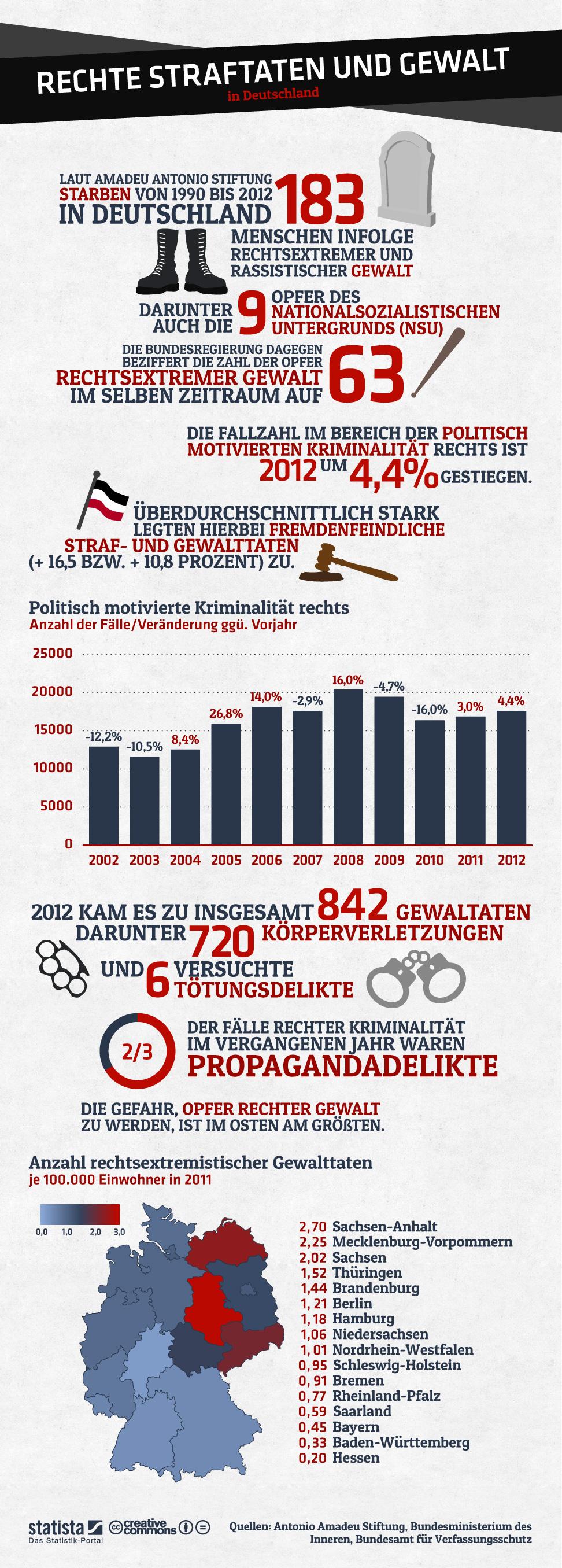 infografik_1117_Rechte_Straftaten_und_Gewalt_in_Deutschland_b